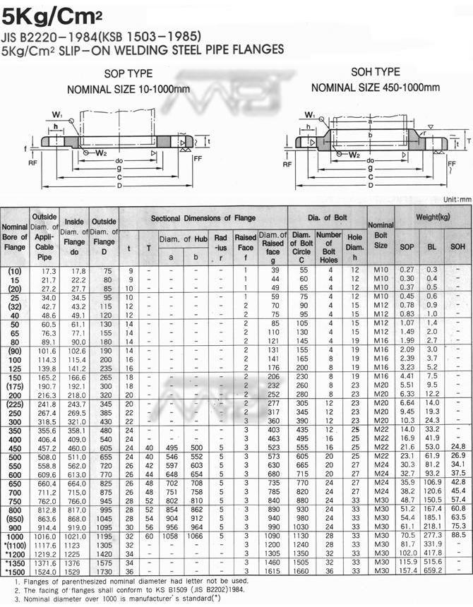 Korean Standard 5k Flanges Dimensions